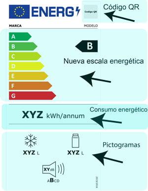 Explicación básica de los elementos de una Etiqueta Energética